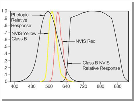 Normalized Spectral Radiance For Type 1 Class B NVIS Colors night vision LCD display