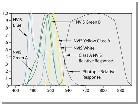 Normalized Spectral Radiance For Type 1 Class A NVIS Colors night vision LCD display
