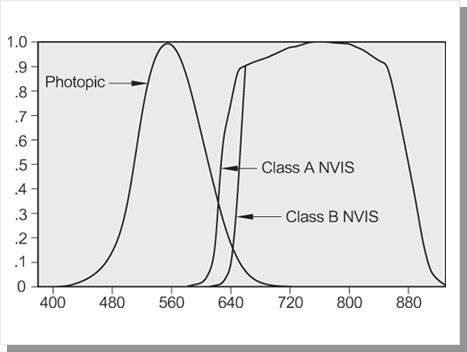 NVIS response curve, Photopic, Class A NVIS And Class B NVIS Relative Response