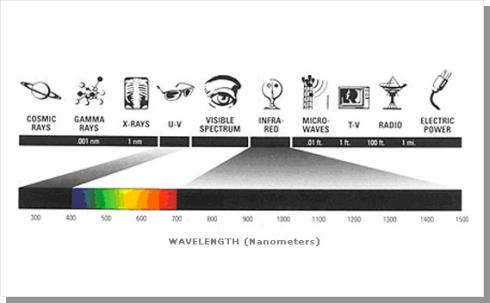 Electromagnetic Spectrum, With A Focus On The Ultraviolet, display NVIS and night vision